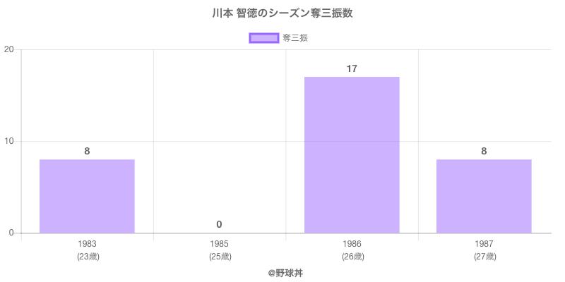 #川本 智徳のシーズン奪三振数