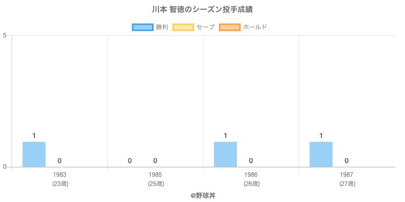 #川本 智徳のシーズン投手成績