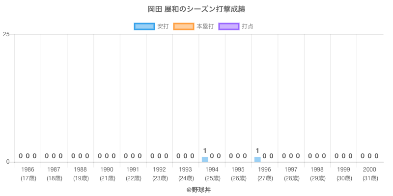 #岡田 展和のシーズン打撃成績