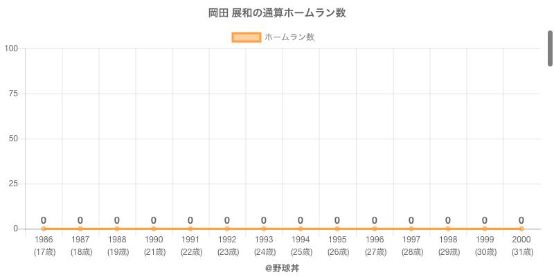#岡田 展和の通算ホームラン数