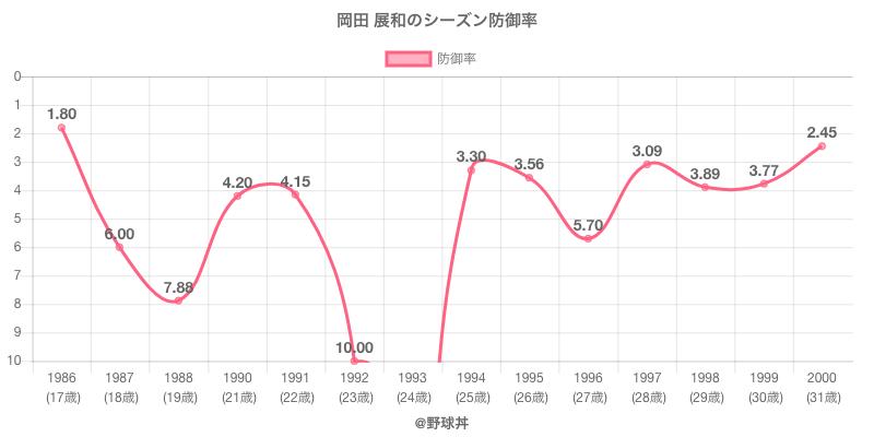 岡田 展和のシーズン防御率