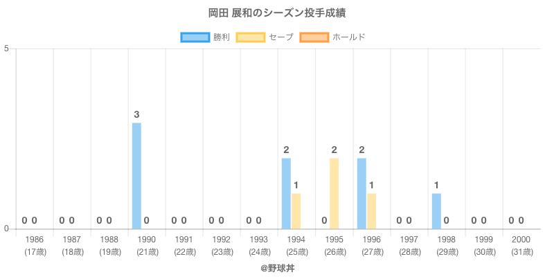 #岡田 展和のシーズン投手成績