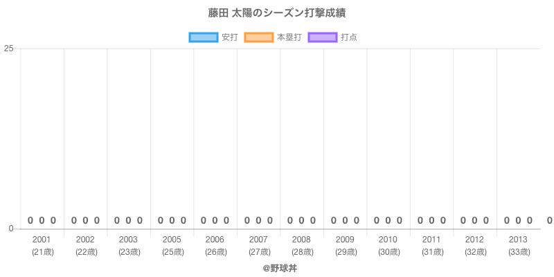 #藤田 太陽のシーズン打撃成績