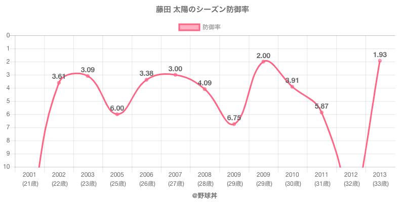 藤田 太陽のシーズン防御率