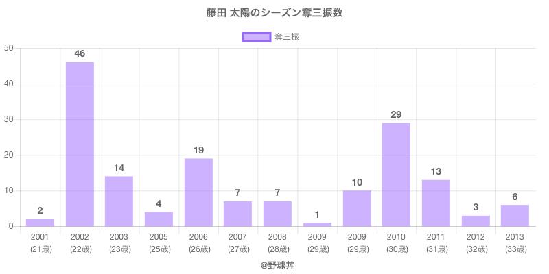 #藤田 太陽のシーズン奪三振数