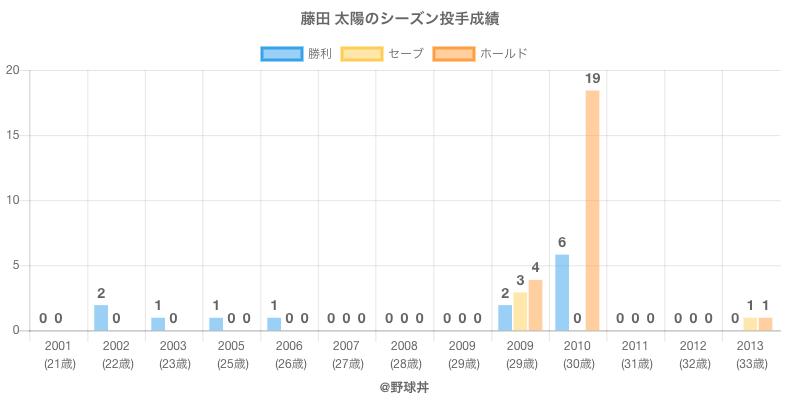 #藤田 太陽のシーズン投手成績
