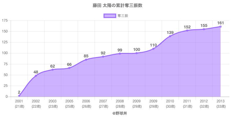 #藤田 太陽の累計奪三振数