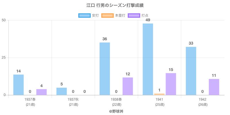#江口 行男のシーズン打撃成績