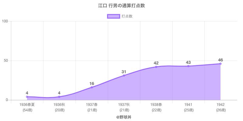 #江口 行男の通算打点数