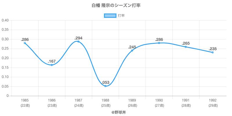白幡 隆宗のシーズン打率
