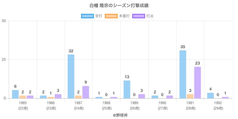 #白幡 隆宗のシーズン打撃成績