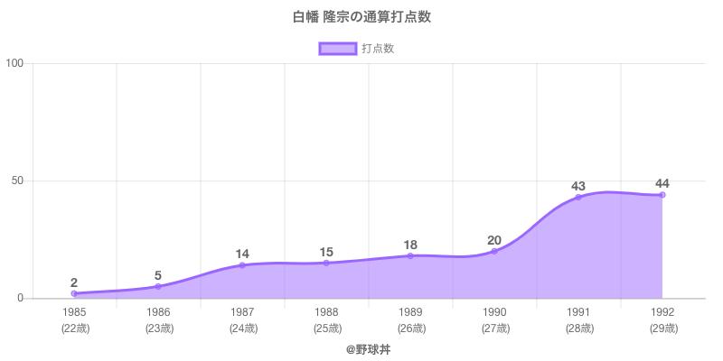 #白幡 隆宗の通算打点数