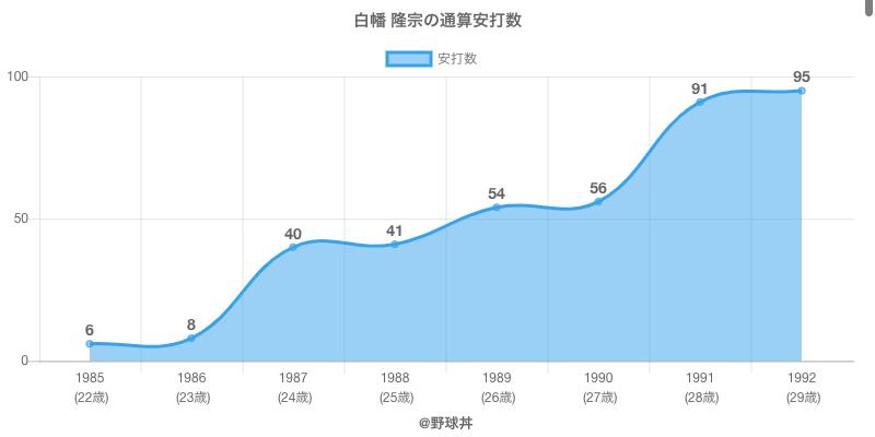 #白幡 隆宗の通算安打数