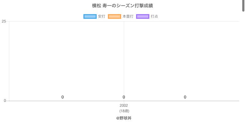 #横松 寿一のシーズン打撃成績