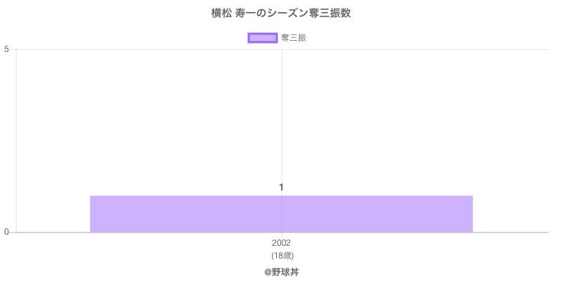 #横松 寿一のシーズン奪三振数