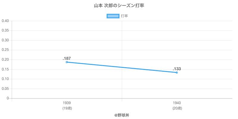 山本 次郎のシーズン打率