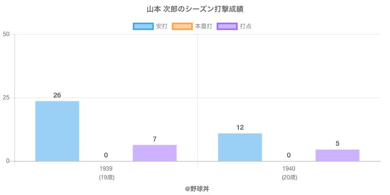 #山本 次郎のシーズン打撃成績