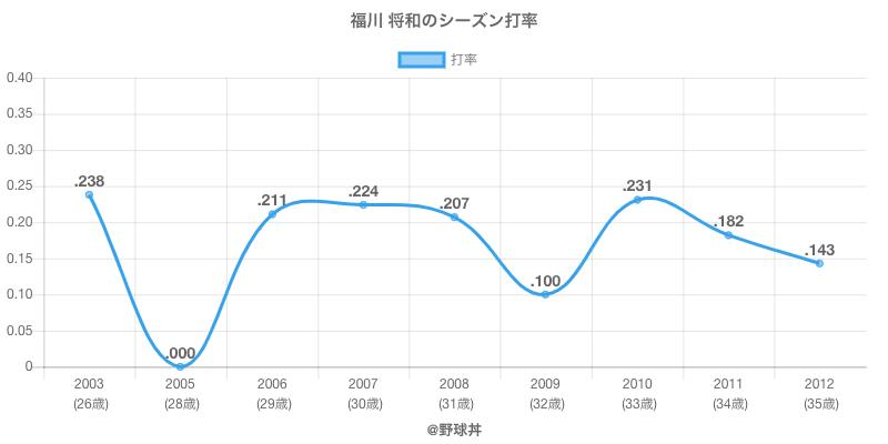 福川 将和のシーズン打率