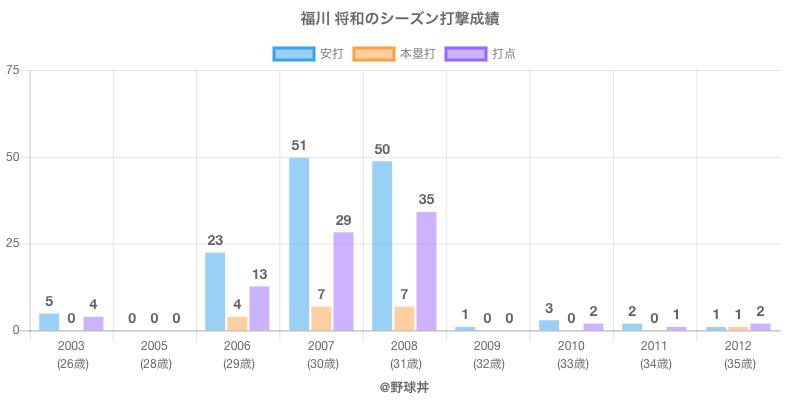 #福川 将和のシーズン打撃成績