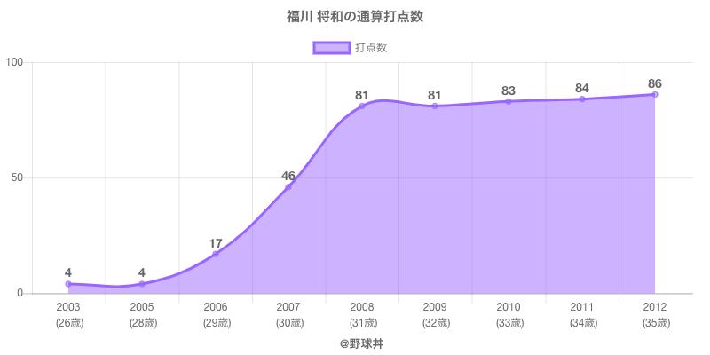 #福川 将和の通算打点数