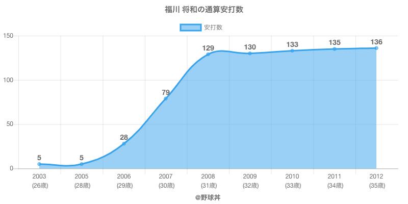 #福川 将和の通算安打数