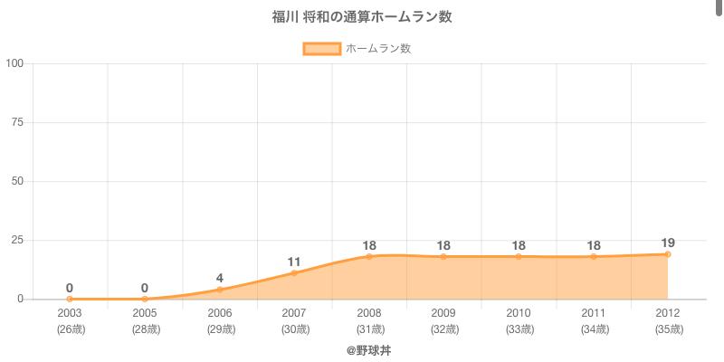 #福川 将和の通算ホームラン数