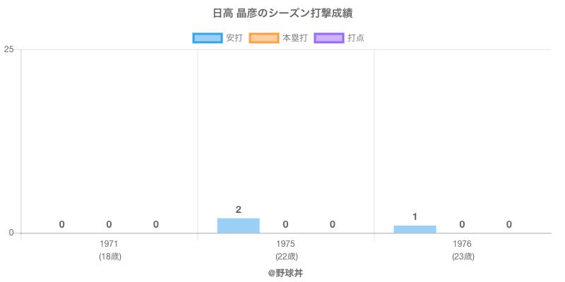 #日高 晶彦のシーズン打撃成績