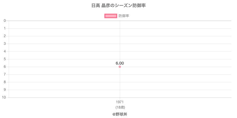 日高 晶彦のシーズン防御率