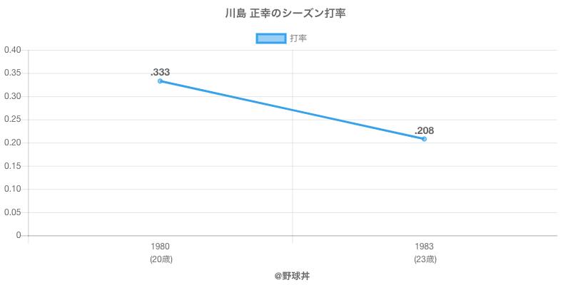 川島 正幸のシーズン打率