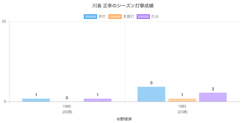 #川島 正幸のシーズン打撃成績
