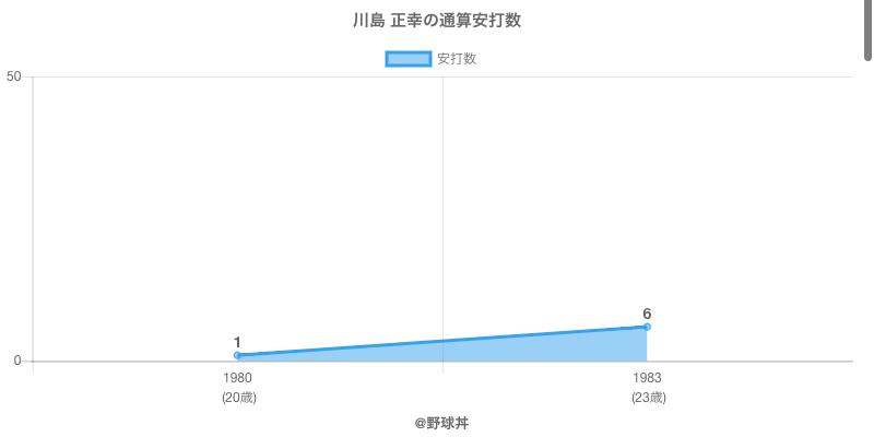 #川島 正幸の通算安打数