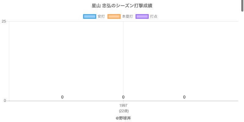 #星山 忠弘のシーズン打撃成績