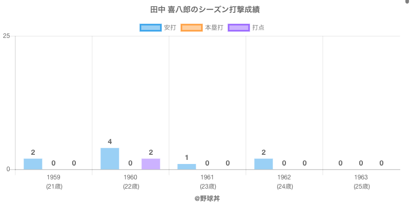 #田中 喜八郎のシーズン打撃成績