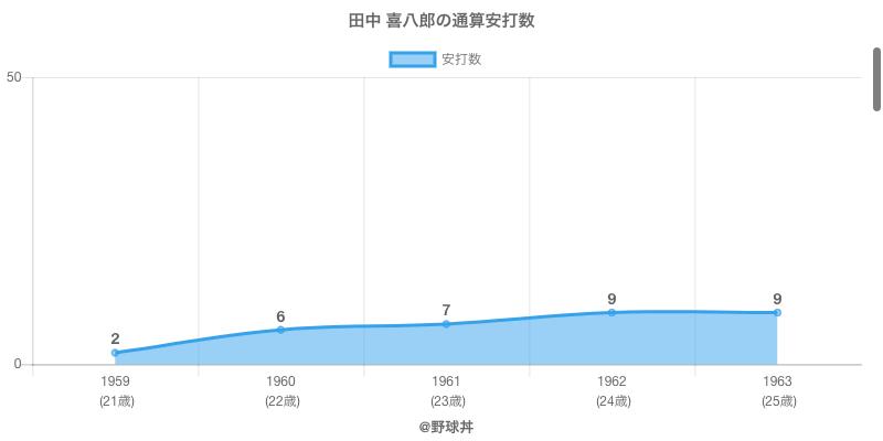 #田中 喜八郎の通算安打数