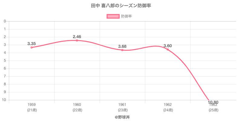 田中 喜八郎のシーズン防御率