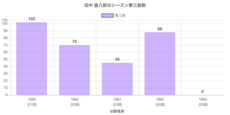 #田中 喜八郎のシーズン奪三振数