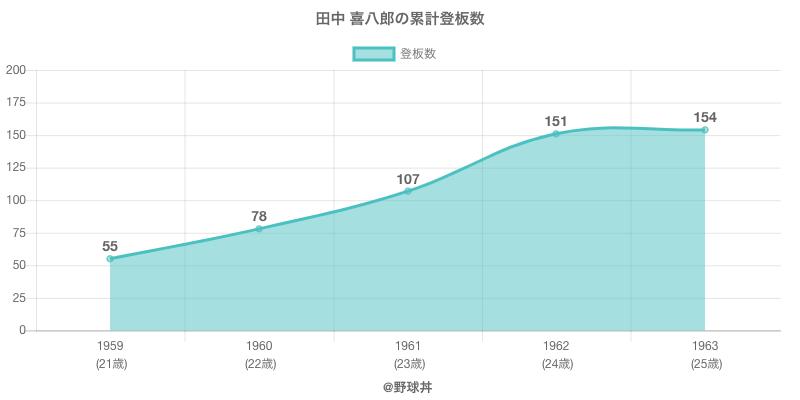 #田中 喜八郎の累計登板数