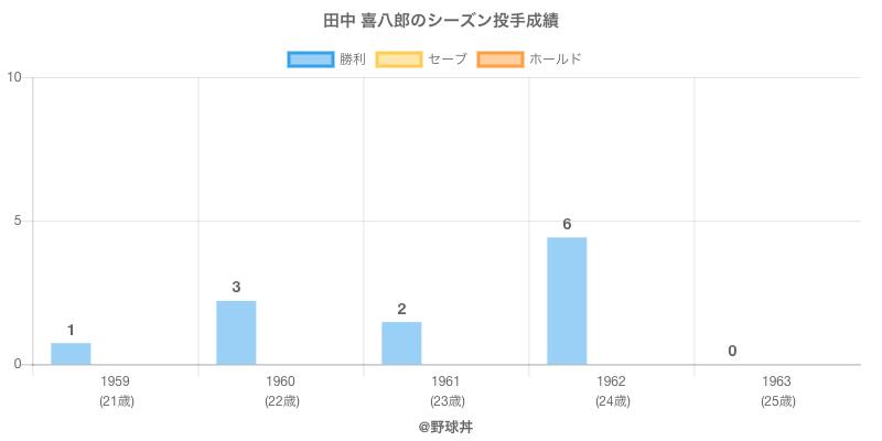 #田中 喜八郎のシーズン投手成績