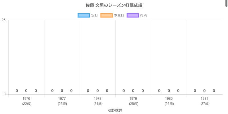 #佐藤 文男のシーズン打撃成績