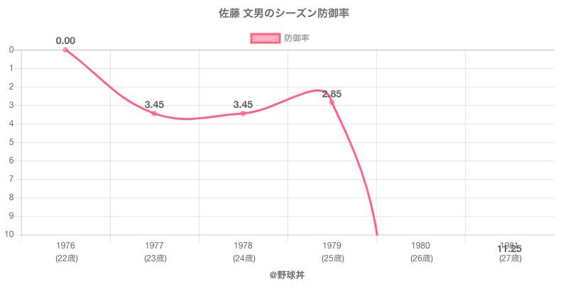 佐藤 文男のシーズン防御率