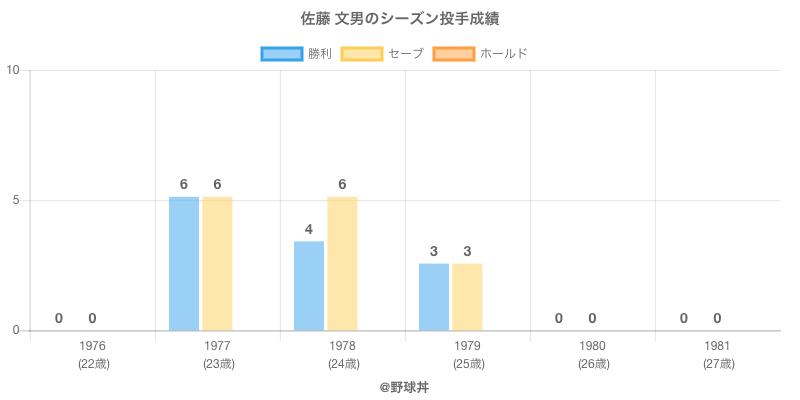 #佐藤 文男のシーズン投手成績