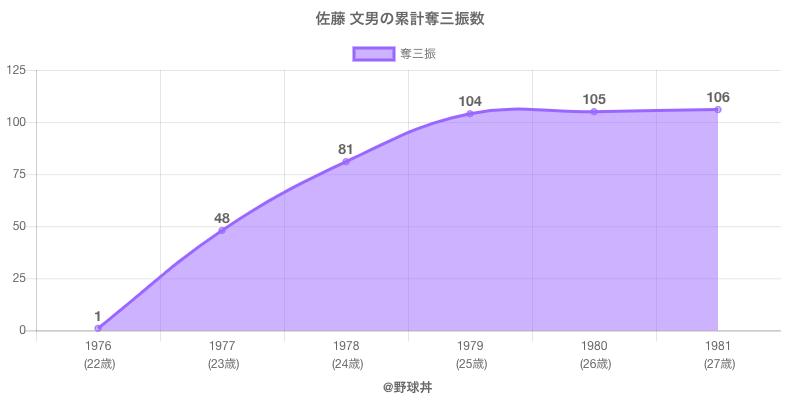 #佐藤 文男の累計奪三振数