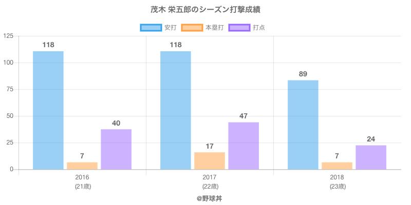 #茂木 栄五郎のシーズン打撃成績