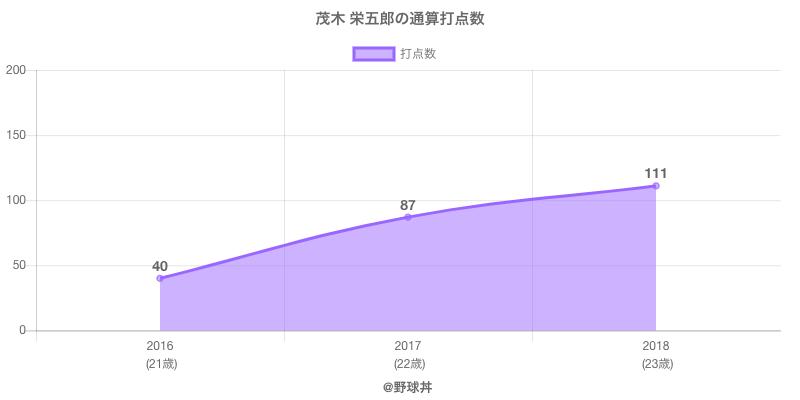 #茂木 栄五郎の通算打点数