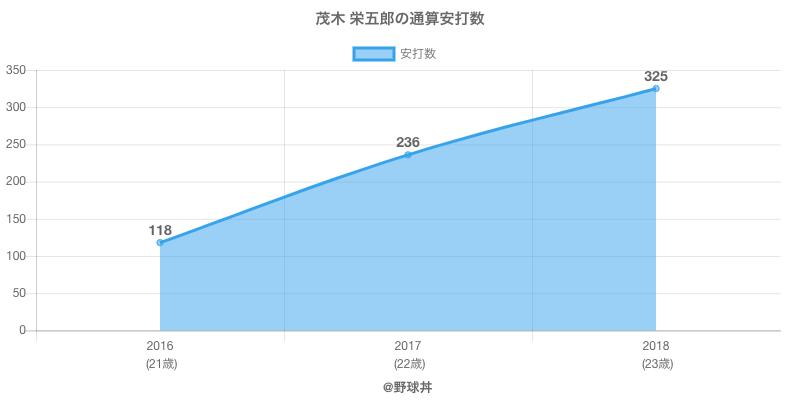 #茂木 栄五郎の通算安打数