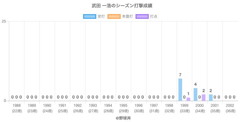 #武田 一浩のシーズン打撃成績