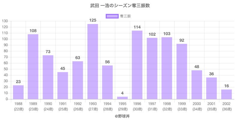 #武田 一浩のシーズン奪三振数