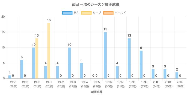 #武田 一浩のシーズン投手成績