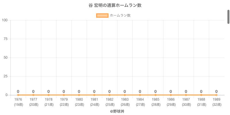 #谷 宏明の通算ホームラン数