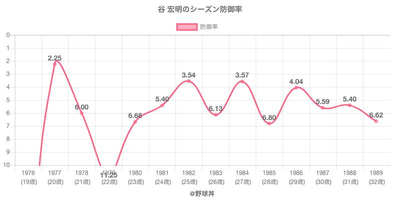谷 宏明のシーズン防御率